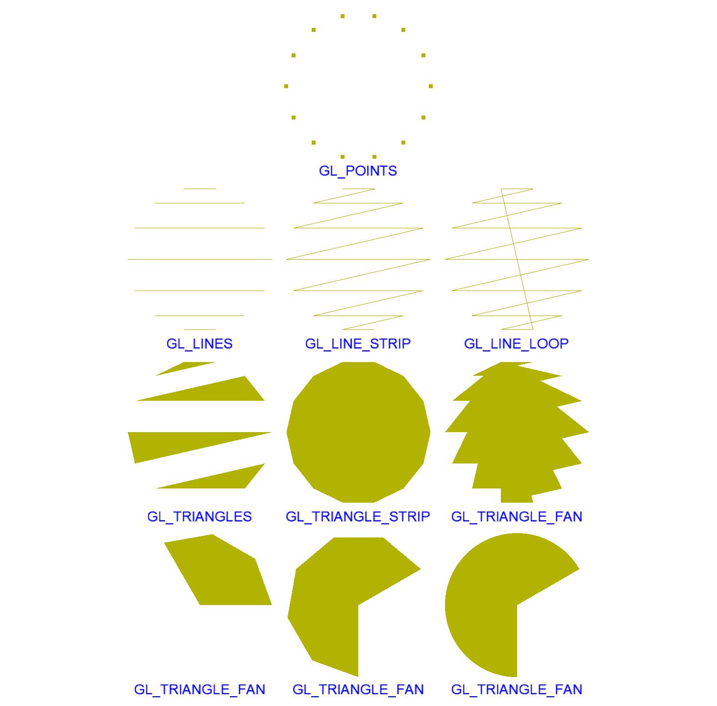 OpenGL Point Association Modes