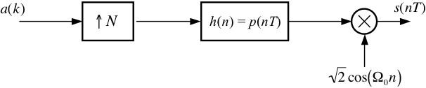 binary phase shift keying,Block diagram,Bpsk Block Diagram