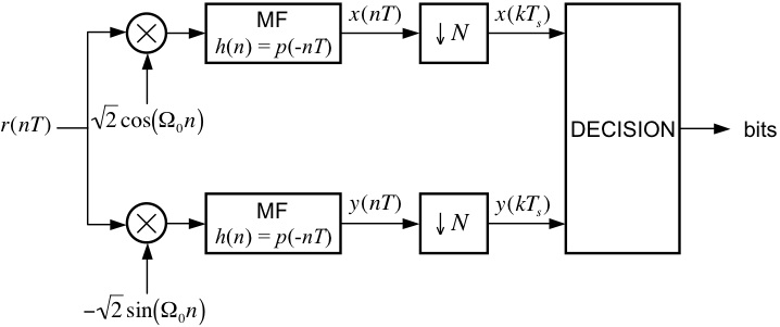 M ary quadrature amplitude modulation block diagram of mqam detector ccuart Image collections