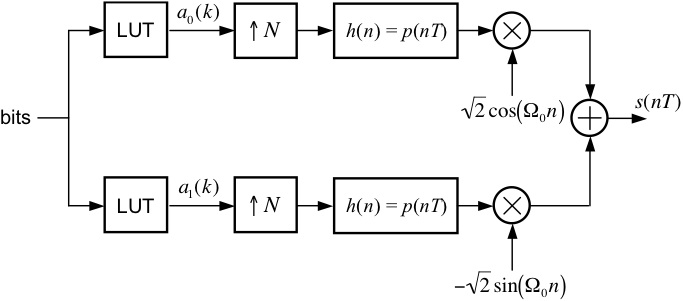 M ary quadrature amplitude modulation block diagram of mqam modulator ccuart Choice Image
