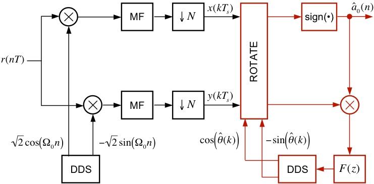 bpsk block diagram  zen diagram, block diagram